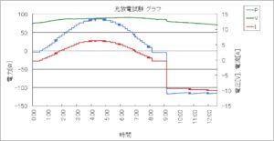充放電試験器のグラフ