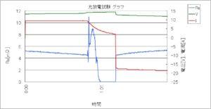 充放電試験器+内部抵抗測定